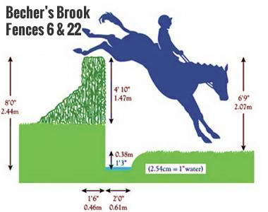 Becher's Brook Grand National Fence