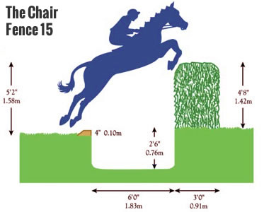 The Chair Grand National fence