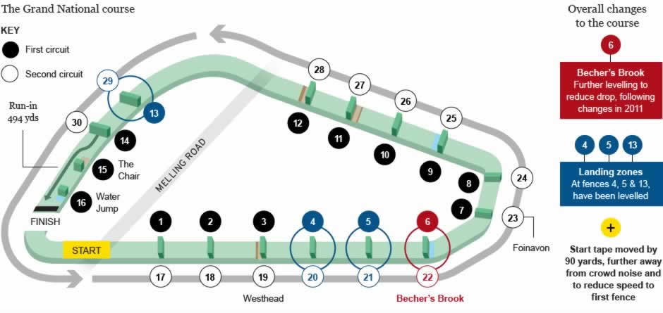 Aintree Racecourse - 2 tracks - diagram